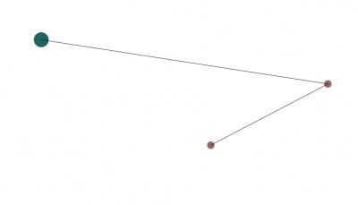 Определение кратчайшего маршрута между несколькими точками на плоскости